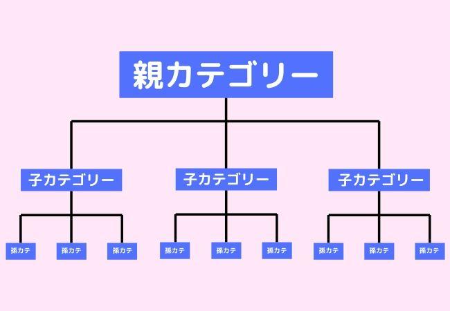 サイト構造の図