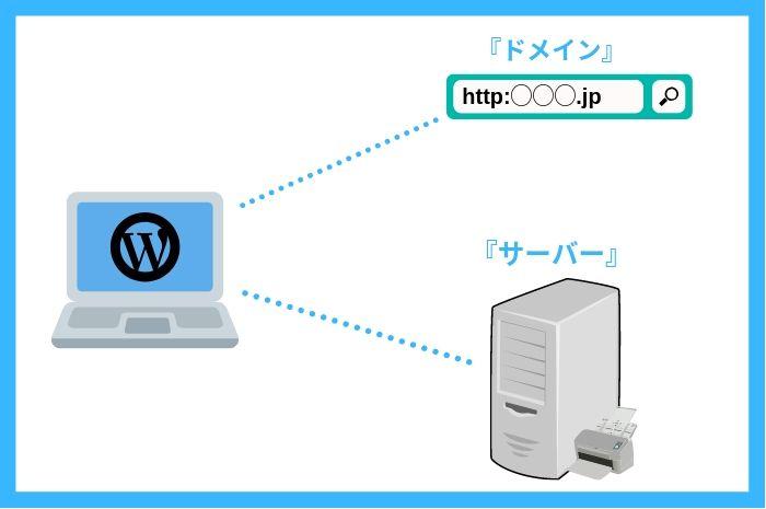 ドメインとサーバーの図