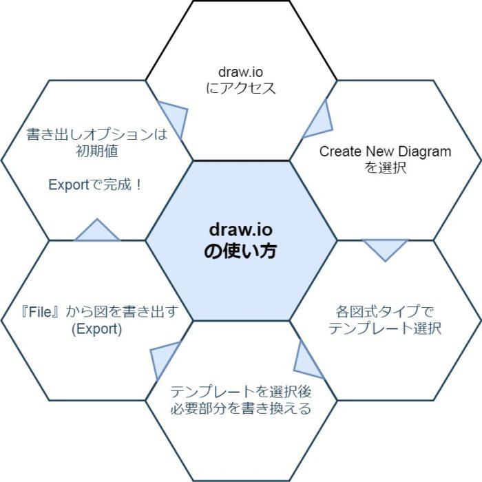 draw.ioの使い方は自作かテンプレか選べる!