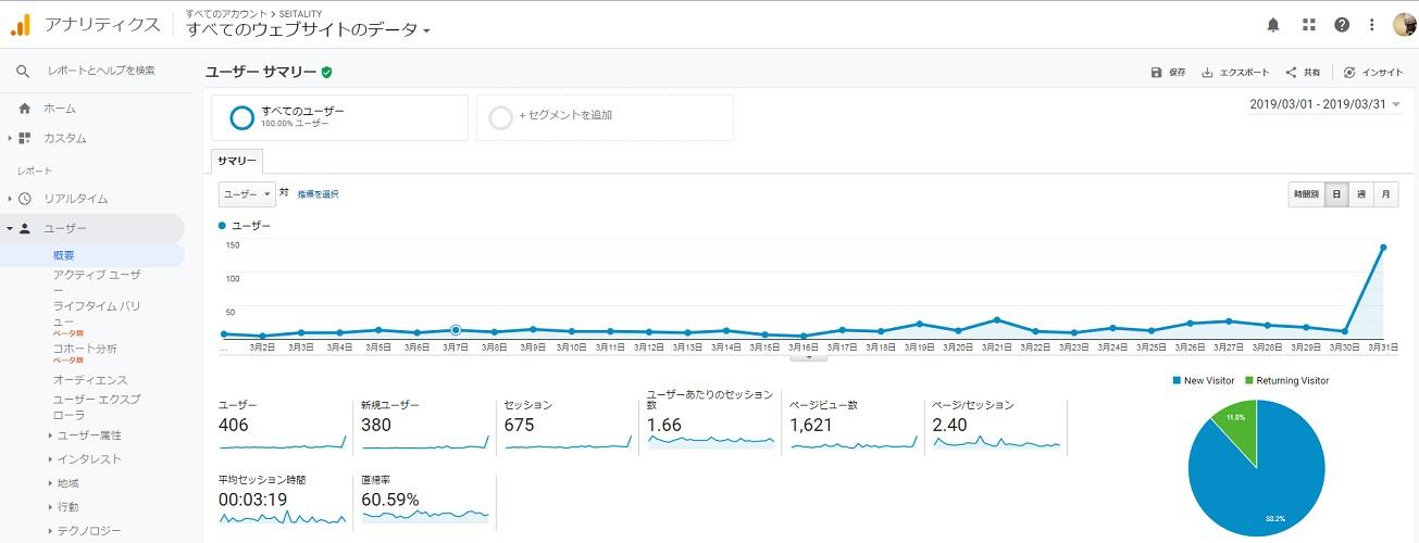 ブログを100記事書いたときのPV