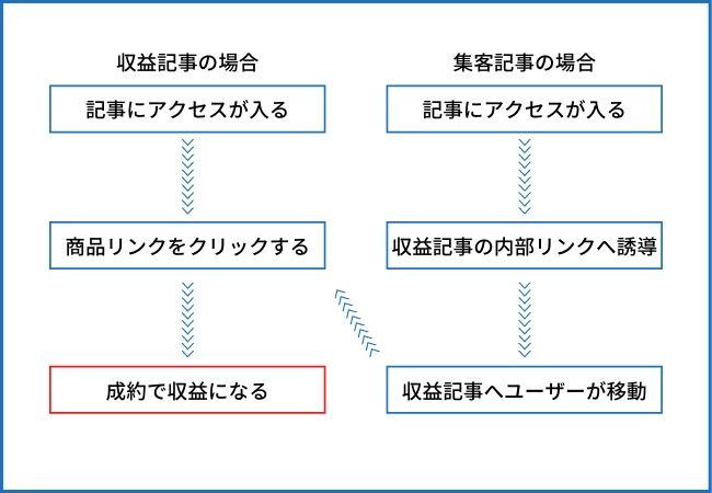 収益記事と集客記事の図