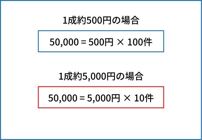 アフィリエイトで月5万円稼ぐロードマップ ②:アフィリエイトで稼げる商品を知ろう
