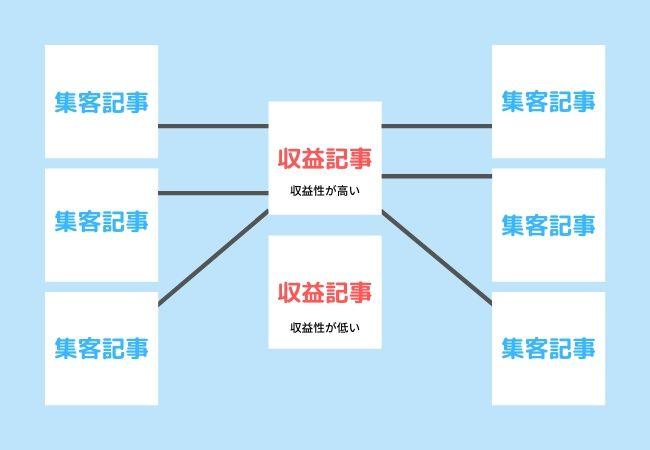 内部リンクの図
