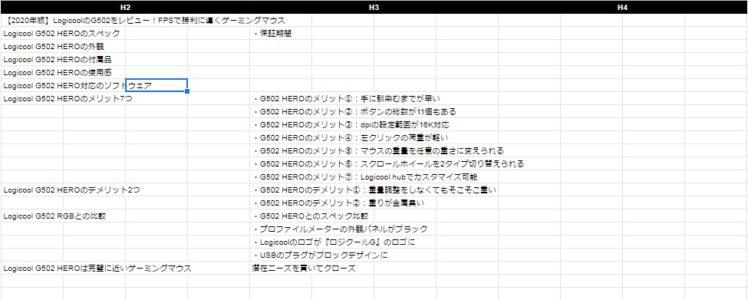 ユーザーニーズ分析後の記事構成