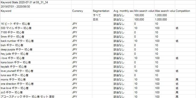 キーワードプランナーのデータチェック